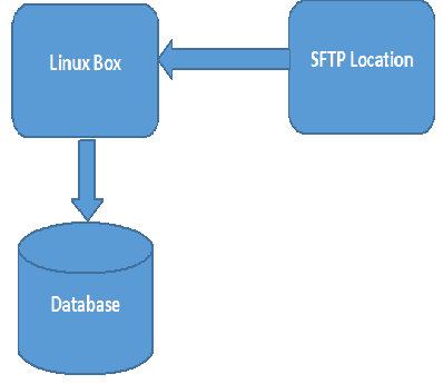 Download Files from SFTP Location to Linux Box using Shell (bash