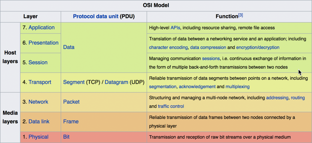 b2ap3_thumbnail_OSI-network-model-1024x469.png